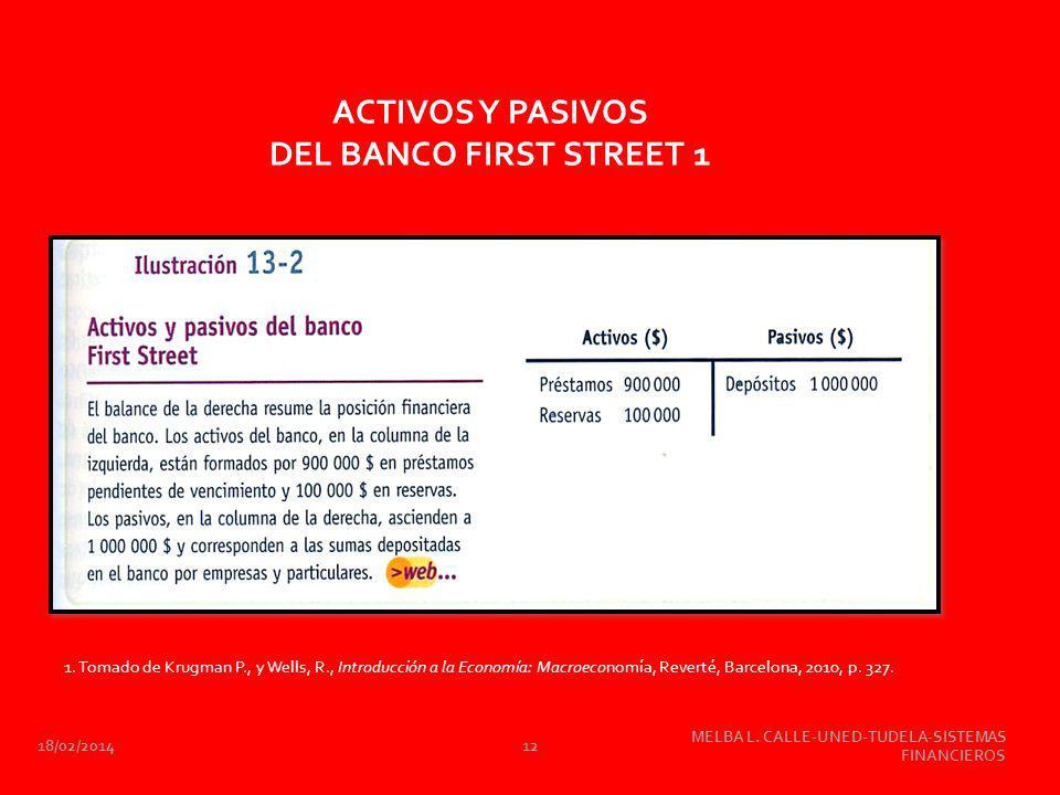 ACTIVOS Y PASIVOS DEL BANCO FIRST STREET 1