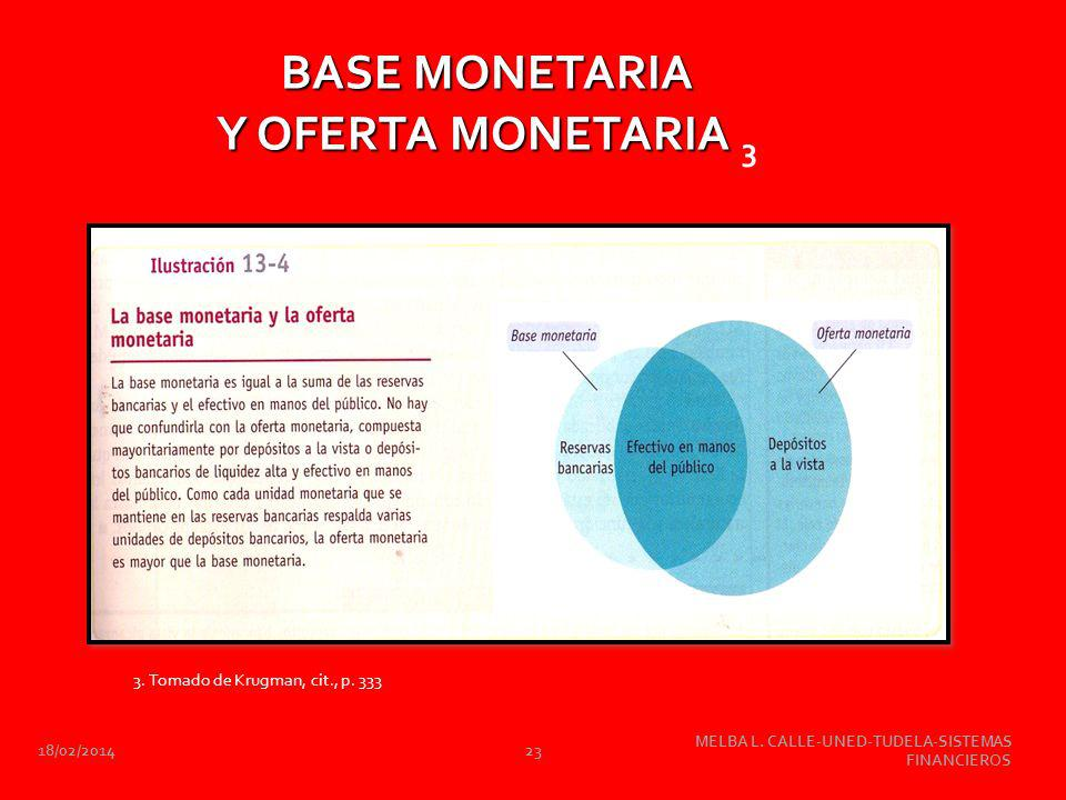 BASE MONETARIA Y OFERTA MONETARIA 3