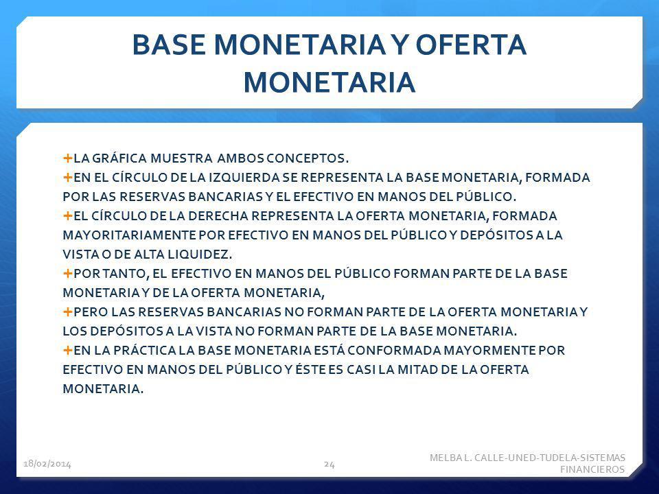 BASE MONETARIA Y OFERTA MONETARIA