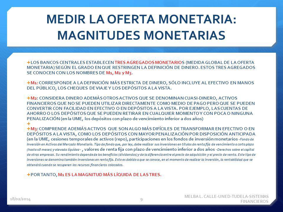 MEDIR LA OFERTA MONETARIA: MAGNITUDES MONETARIAS