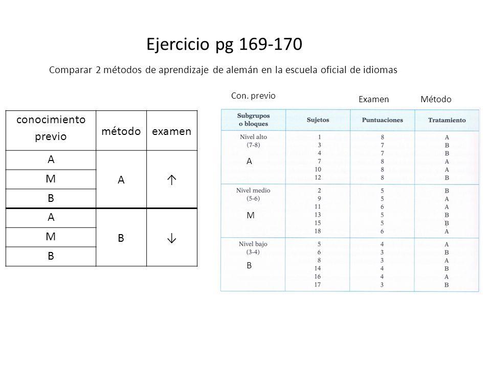 Ejercicio pg 169-170 conocimiento previo método examen A ↑ M B ↓