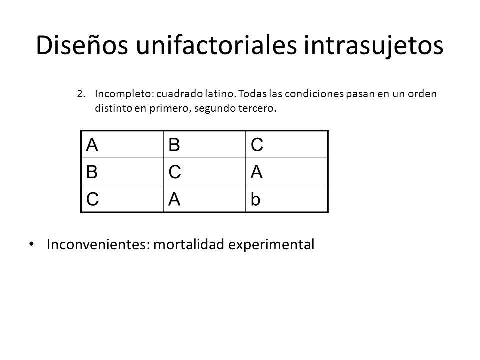 Diseños unifactoriales intrasujetos