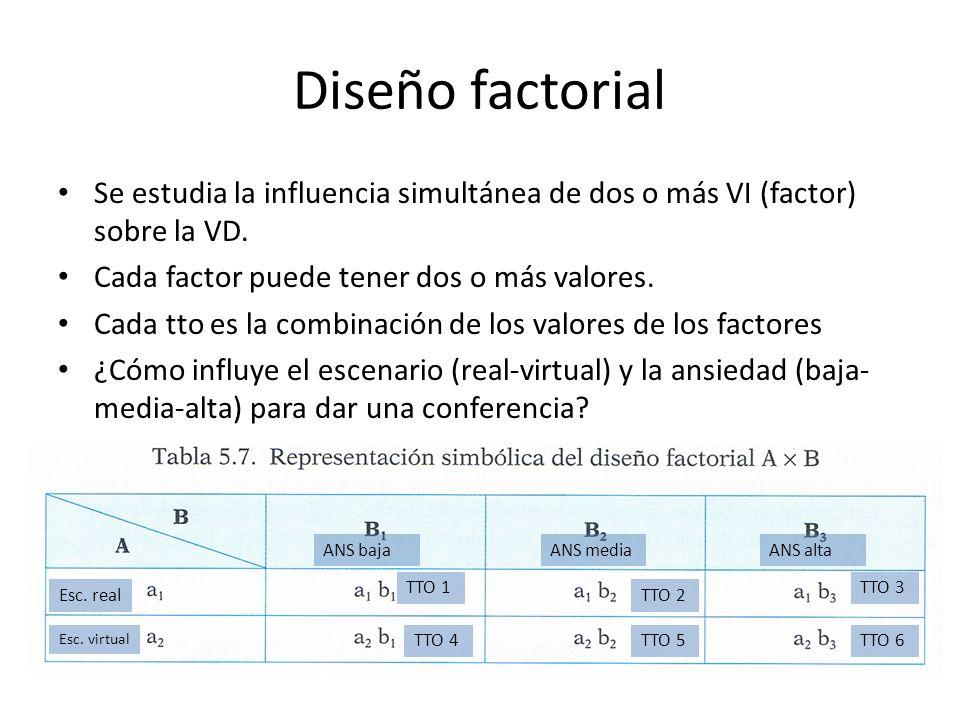Diseño factorialSe estudia la influencia simultánea de dos o más VI (factor) sobre la VD. Cada factor puede tener dos o más valores.
