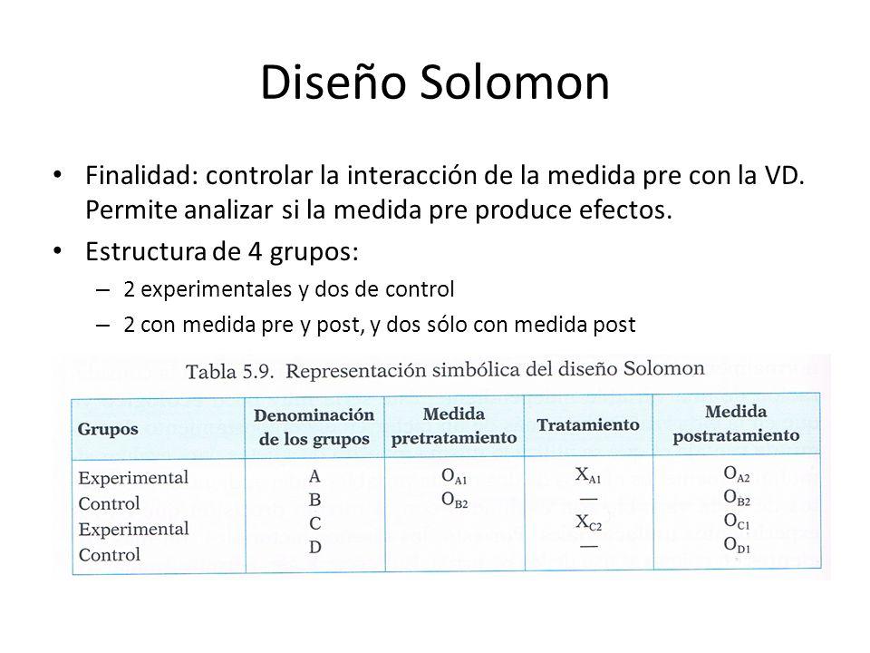 Diseño Solomon Finalidad: controlar la interacción de la medida pre con la VD. Permite analizar si la medida pre produce efectos.