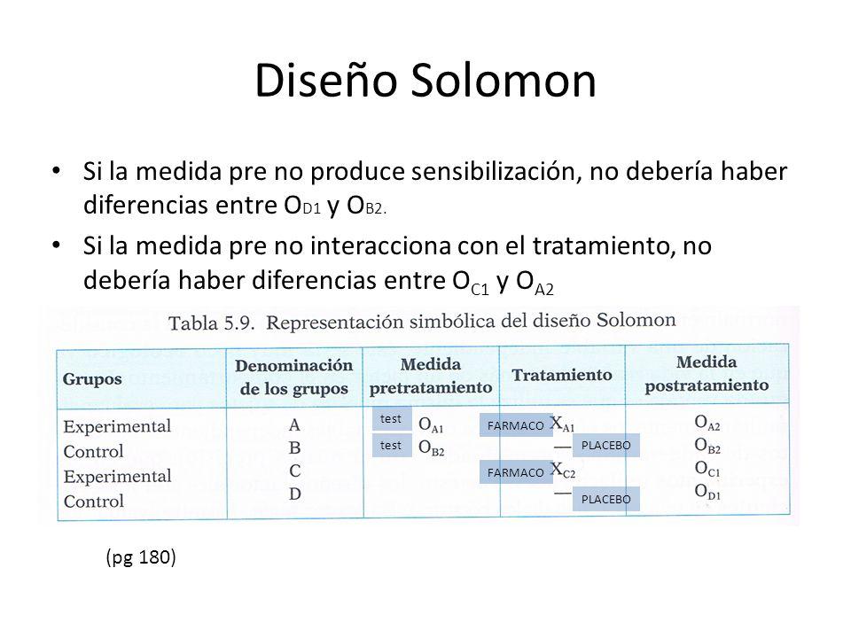Diseño Solomon Si la medida pre no produce sensibilización, no debería haber diferencias entre OD1 y OB2.