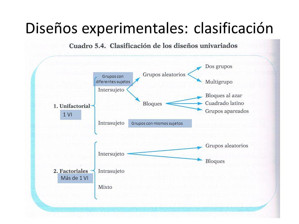 Diseños experimentales: clasificación