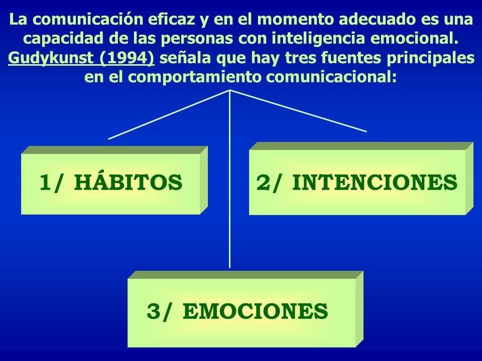 1/ HÁBITOS 2/ INTENCIONES 3/ EMOCIONES