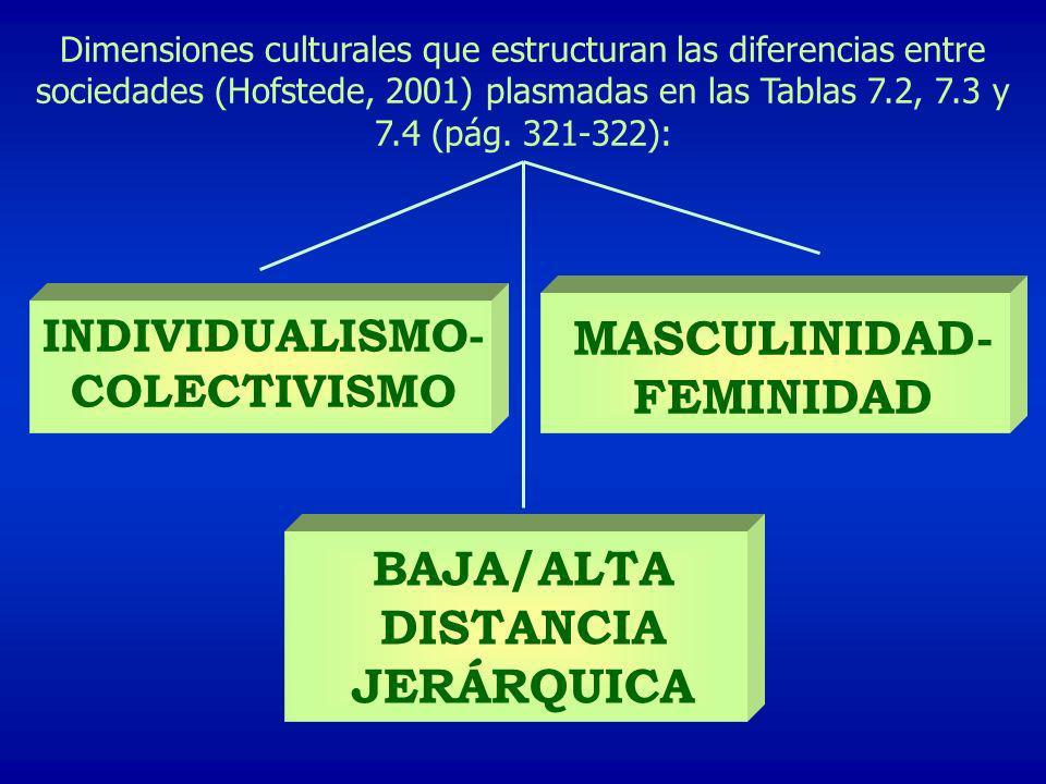 MASCULINIDAD-FEMINIDAD BAJA/ALTA DISTANCIA JERÁRQUICA