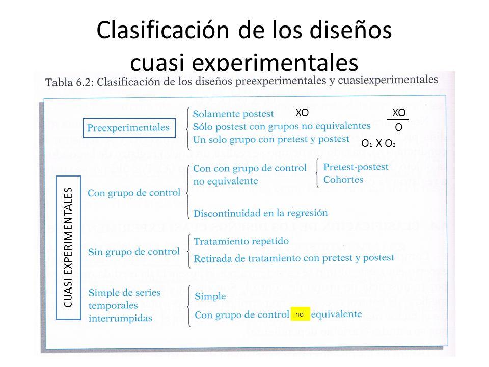 Clasificación de los diseños cuasi experimentales