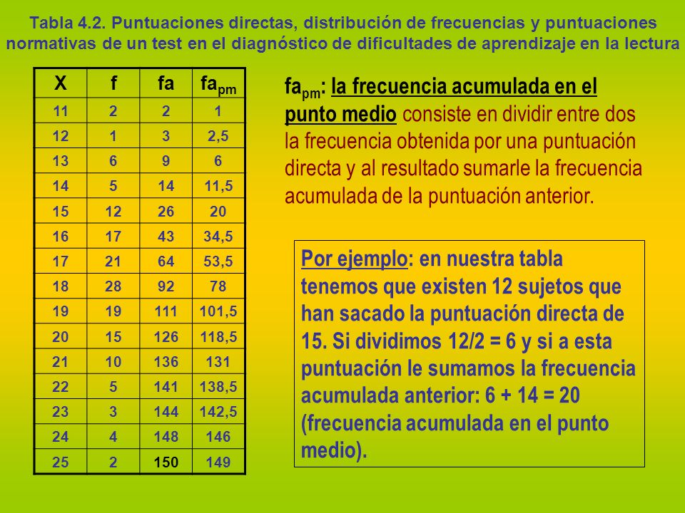 Tabla 4.2. Puntuaciones directas, distribución de frecuencias y puntuaciones normativas de un test en el diagnóstico de dificultades de aprendizaje en la lectura