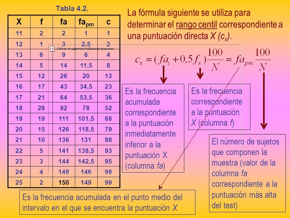 Tabla 4.2.La fórmula siguiente se utiliza para determinar el rango centil correspondiente a una puntuación directa X (cx).