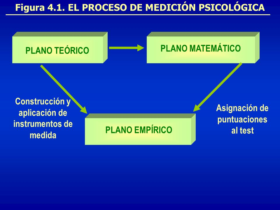 Figura 4.1. EL PROCESO DE MEDICIÓN PSICOLÓGICA