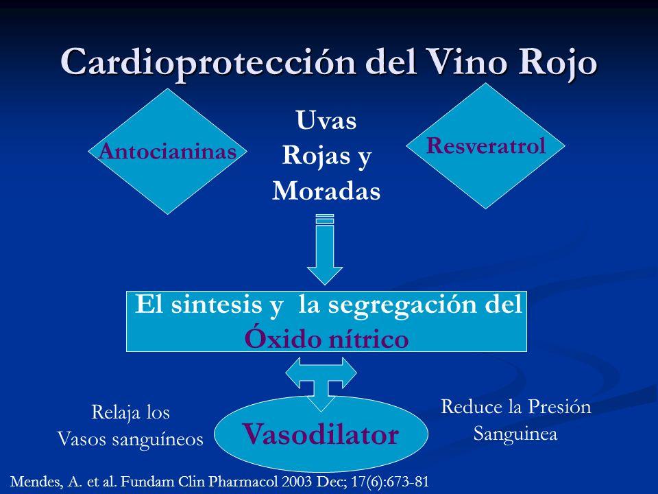Cardioprotección del Vino Rojo