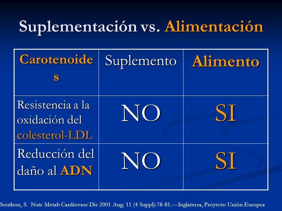 Suplementación vs. Alimentación