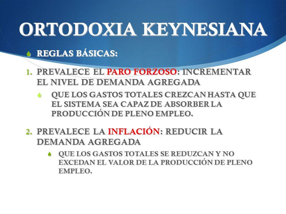 ORTODOXIA KEYNESIANA REGLAS BÁSICAS: