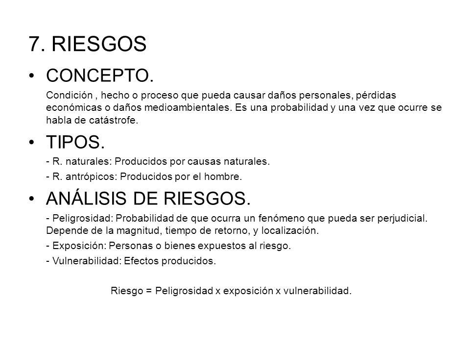 7. RIESGOS CONCEPTO. TIPOS. ANÁLISIS DE RIESGOS.