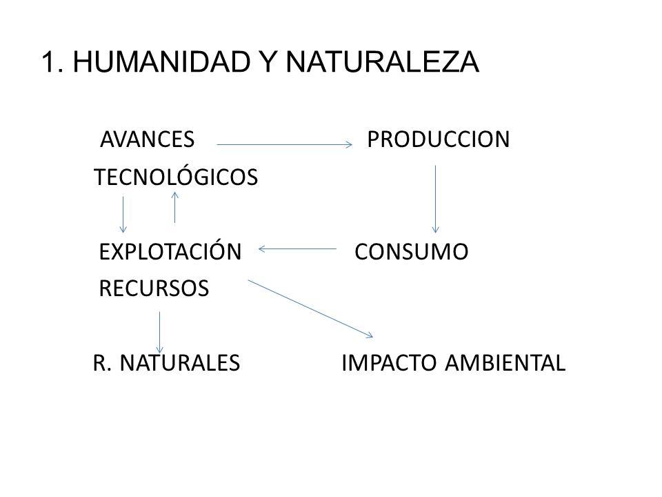1. HUMANIDAD Y NATURALEZA
