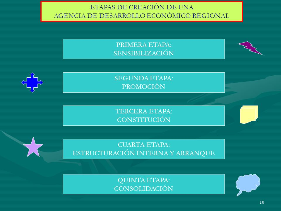 ETAPAS DE CREACIÓN DE UNA AGENCIA DE DESARROLLO ECONÓMICO REGIONAL
