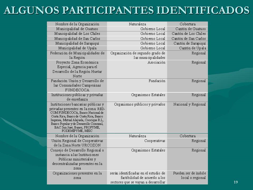 ALGUNOS PARTICIPANTES IDENTIFICADOS