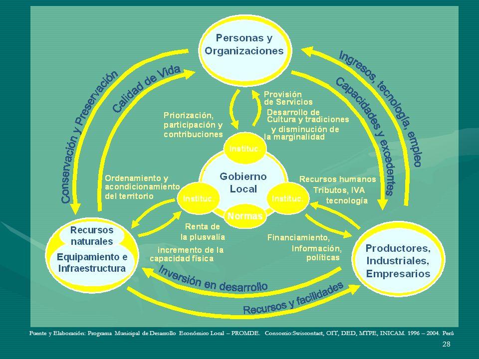 Fuente y Elaboración: Programa Municipal de Desarrollo Económico Local – PROMDE.