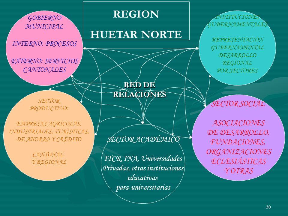 REGION HUETAR NORTE RED DE RELACIONES SECTOR SOCIAL ASOCIACIONES