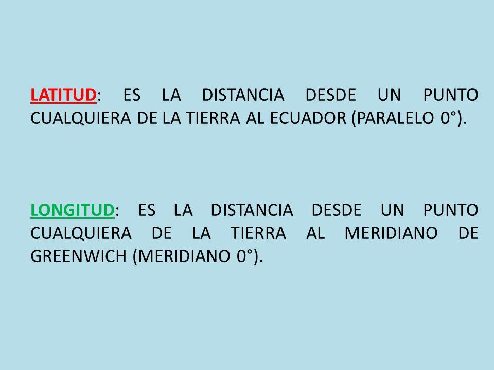 LATITUD: ES LA DISTANCIA DESDE UN PUNTO CUALQUIERA DE LA TIERRA AL ECUADOR (PARALELO 0°).