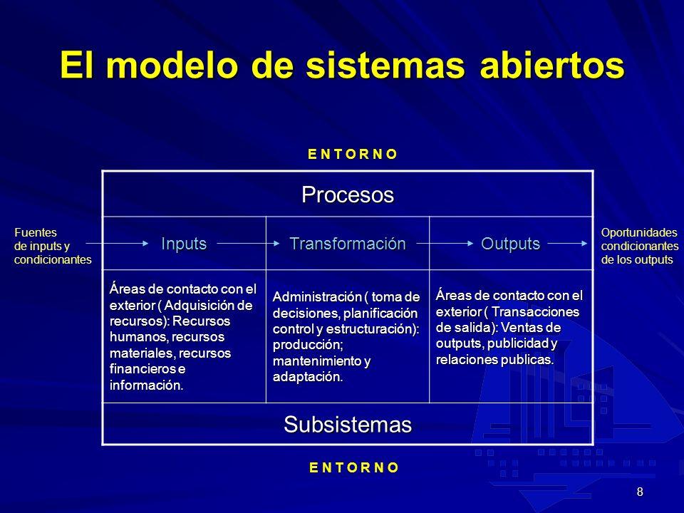El modelo de sistemas abiertos