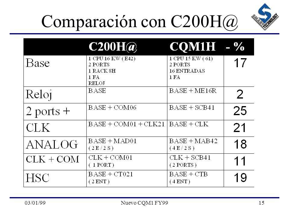 Comparación con C200H@ 03/01/99 Nuevo CQM1 FY99