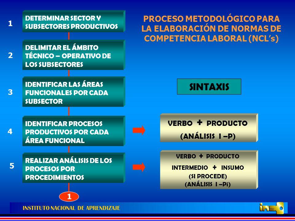 PROCESO METODOLÓGICO PARA LA ELABORACIÓN DE NORMAS DE COMPETENCIA LABORAL (NCL's)