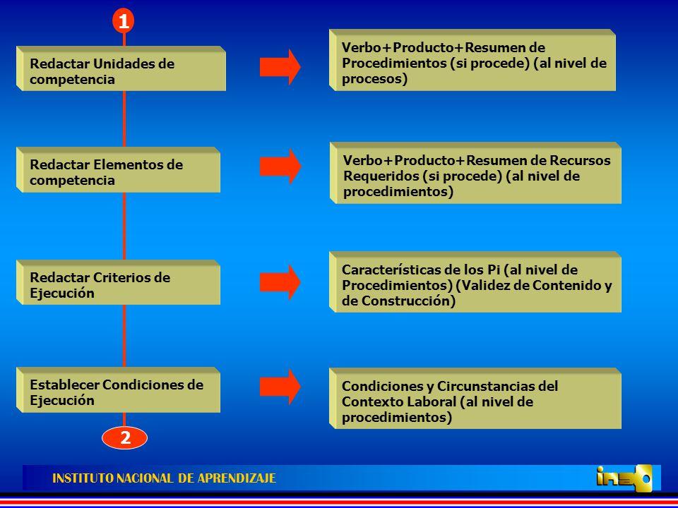 1 2. Verbo+Producto+Resumen de Procedimientos (si procede) (al nivel de procesos) Redactar Unidades de competencia.