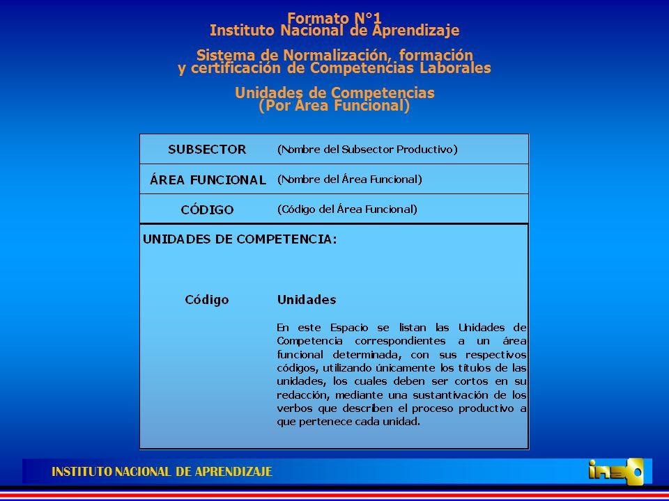 Formato N°1 Instituto Nacional de Aprendizaje Sistema de Normalización, formación y certificación de Competencias Laborales Unidades de Competencias (Por Área Funcional)