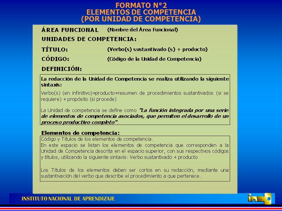 FORMATO N°2 ELEMENTOS DE COMPETENCIA (POR UNIDAD DE COMPETENCIA)