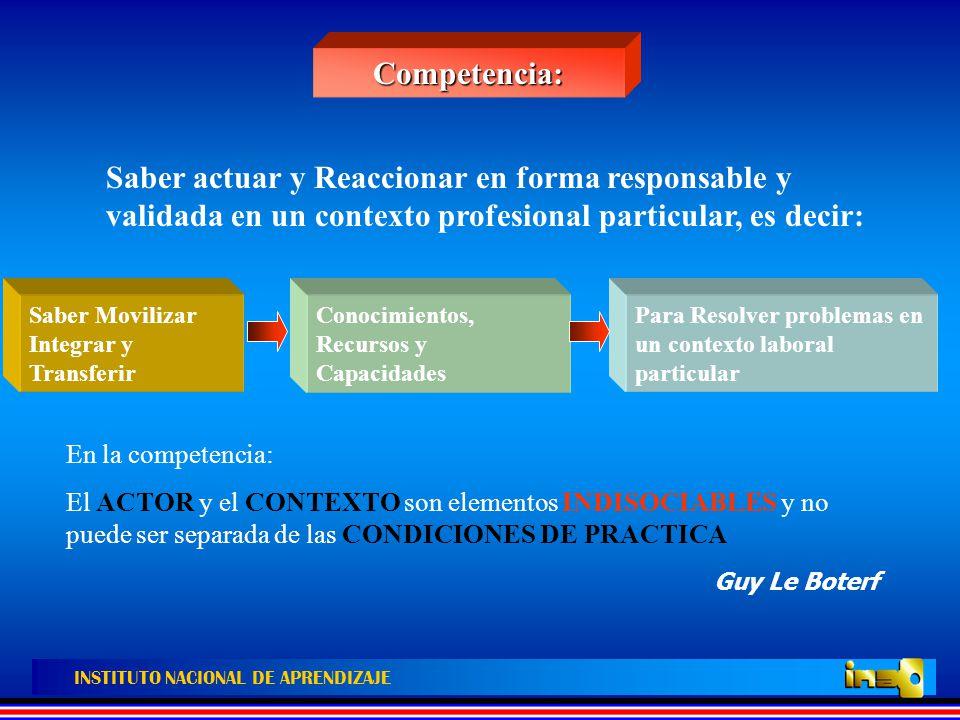 Competencia: Saber actuar y Reaccionar en forma responsable y validada en un contexto profesional particular, es decir: