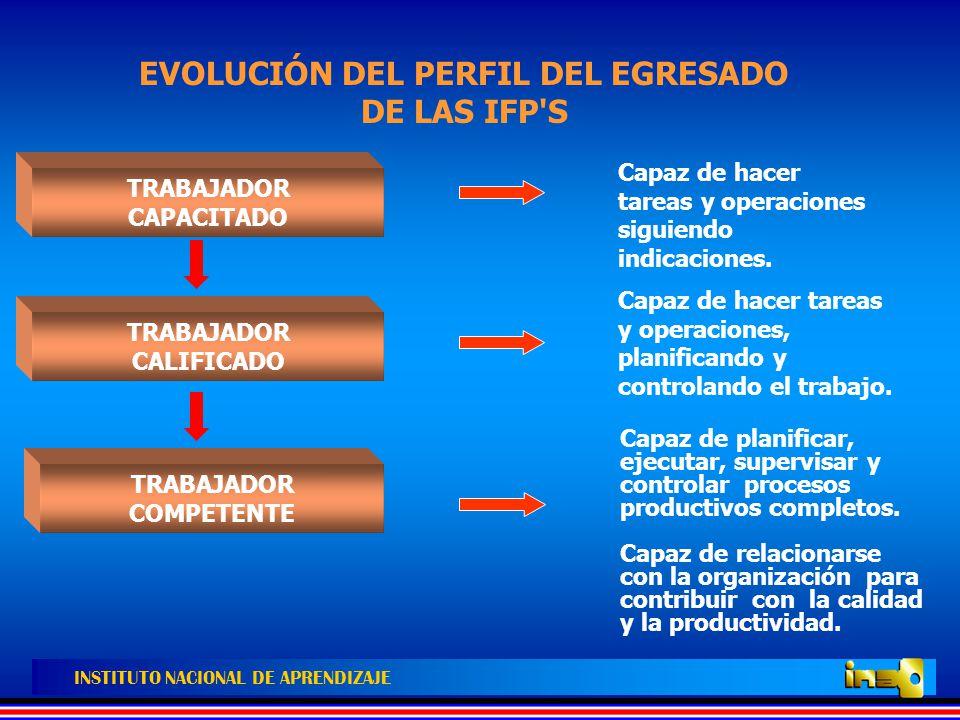 EVOLUCIÓN DEL PERFIL DEL EGRESADO