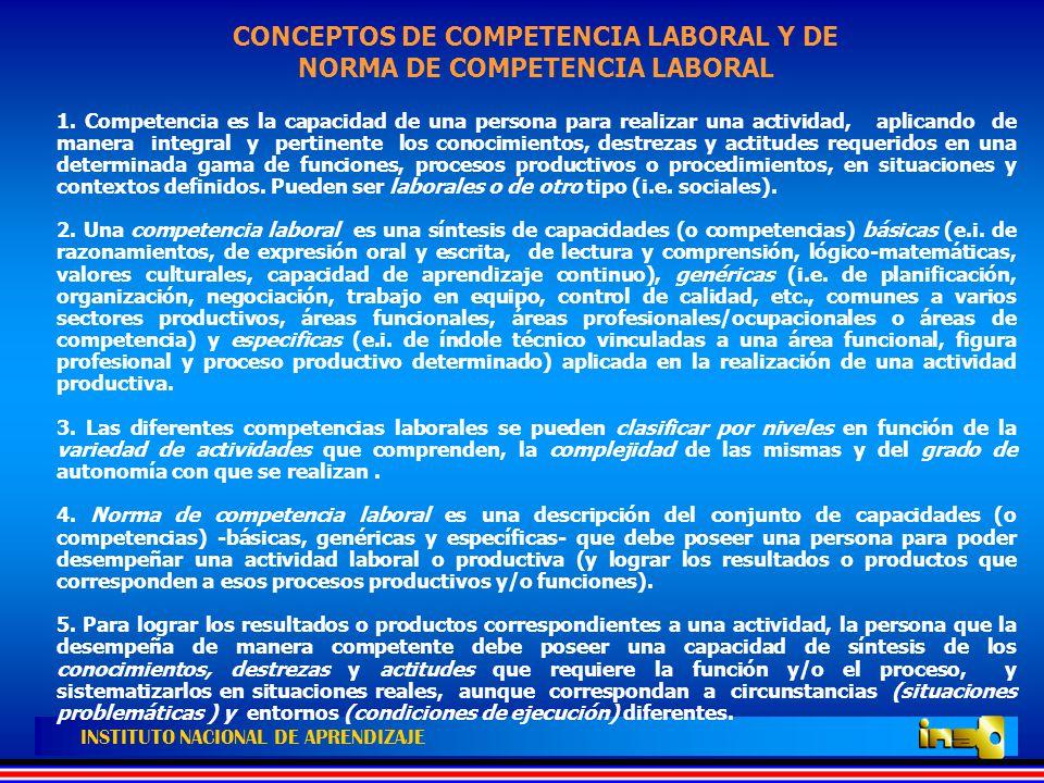 CONCEPTOS DE COMPETENCIA LABORAL Y DE NORMA DE COMPETENCIA LABORAL