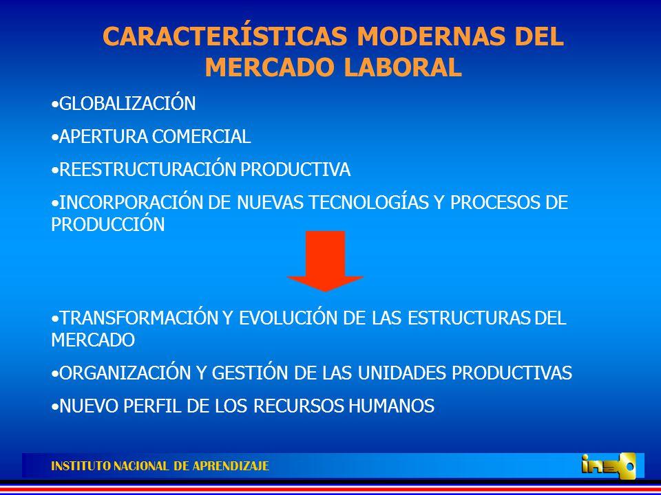 CARACTERÍSTICAS MODERNAS DEL MERCADO LABORAL