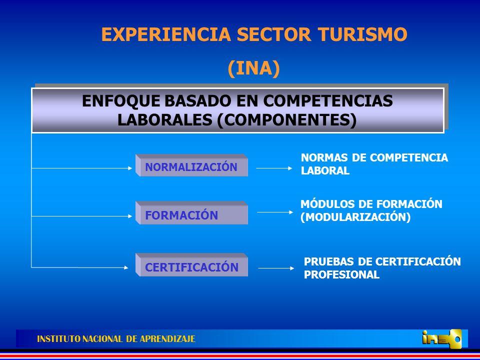 EXPERIENCIA SECTOR TURISMO (INA)