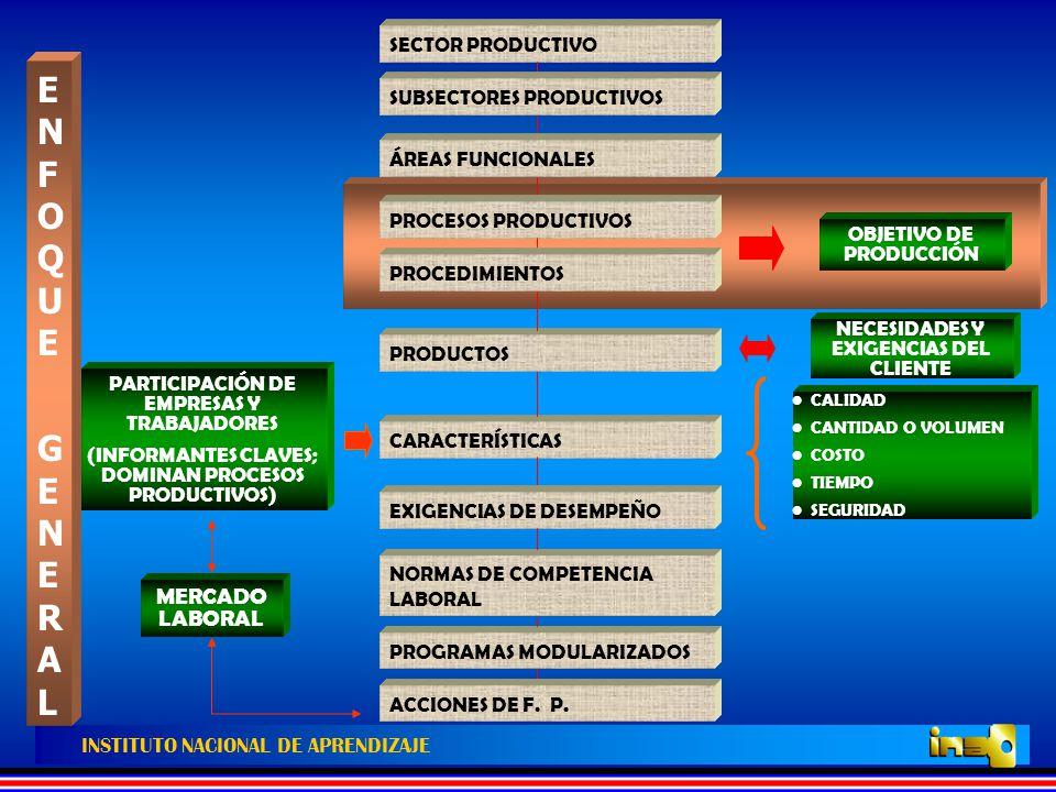 DIRECCIÓN DE FORMACIÓN Y SERVICIOS TECNOLÓGICOS