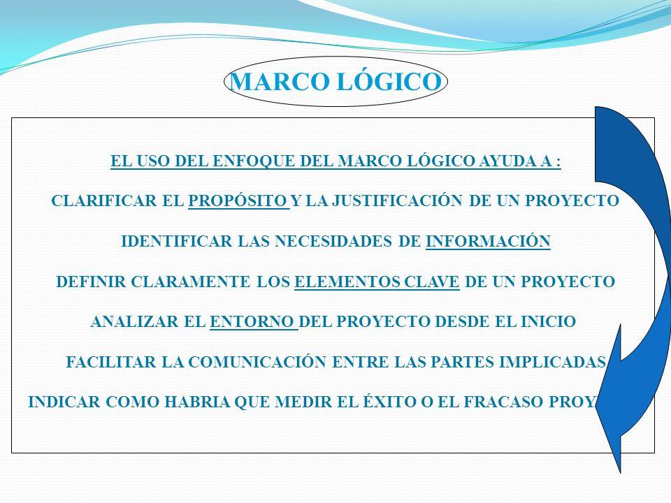 MARCO LÓGICO EL USO DEL ENFOQUE DEL MARCO LÓGICO AYUDA A :