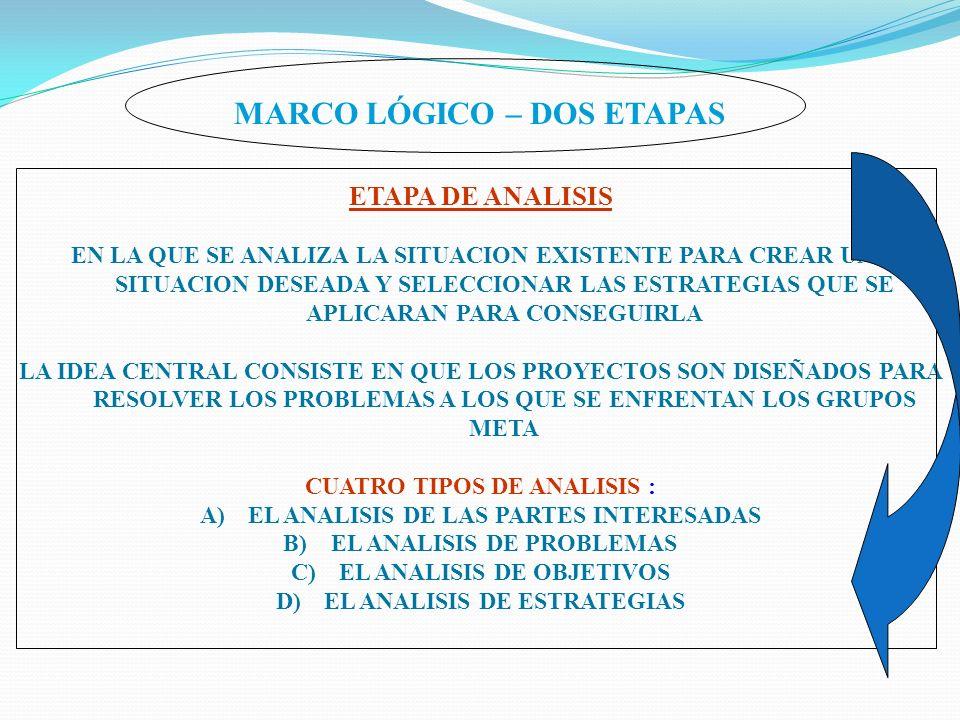 MARCO LÓGICO – DOS ETAPAS