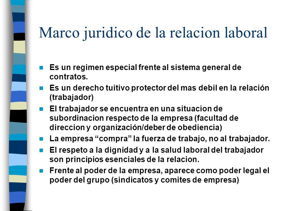 Marco juridico de la relacion laboral