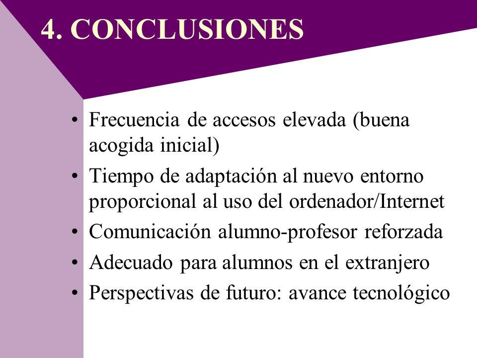 4. CONCLUSIONES Frecuencia de accesos elevada (buena acogida inicial)