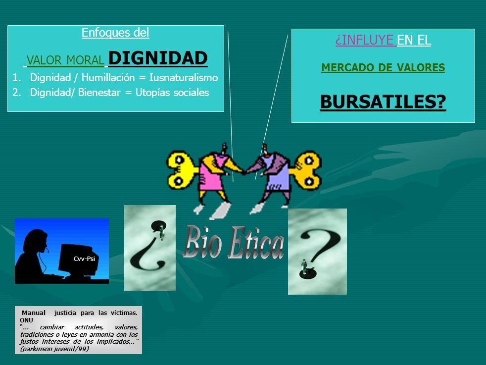 Bio Etica BURSATILES ¿INFLUYE EN EL Enfoques del VALOR MORAL DIGNIDAD