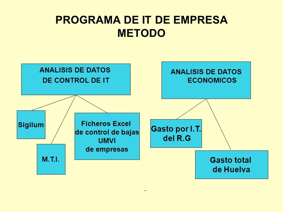 PROGRAMA DE IT DE EMPRESA METODO