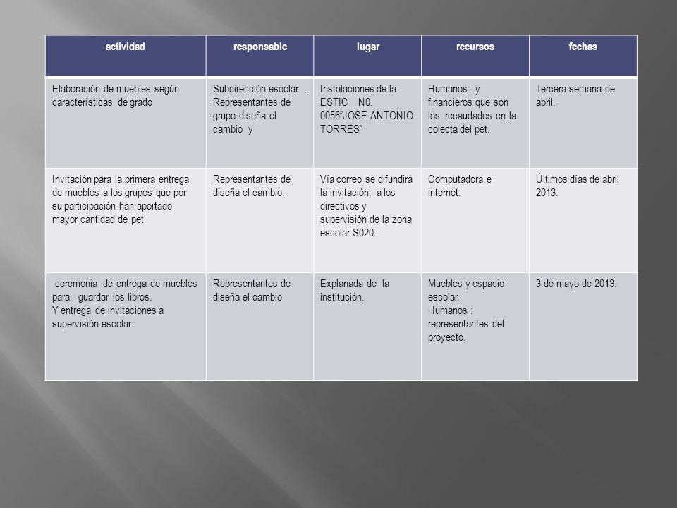 actividadresponsable. lugar. recursos. fechas. Elaboración de muebles según características de grado.