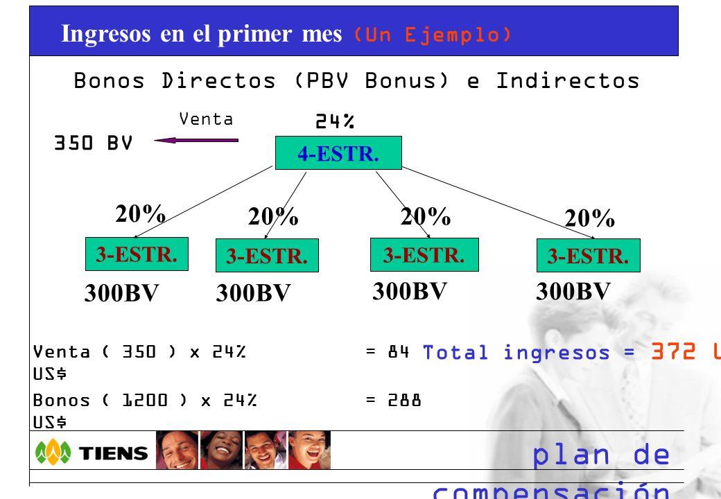 Bonos Directos (PBV Bonus) e Indirectos