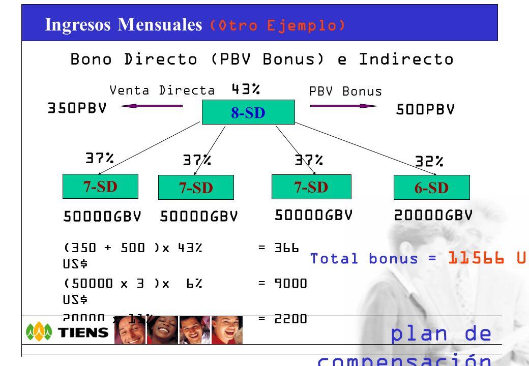 Bono Directo (PBV Bonus) e Indirecto