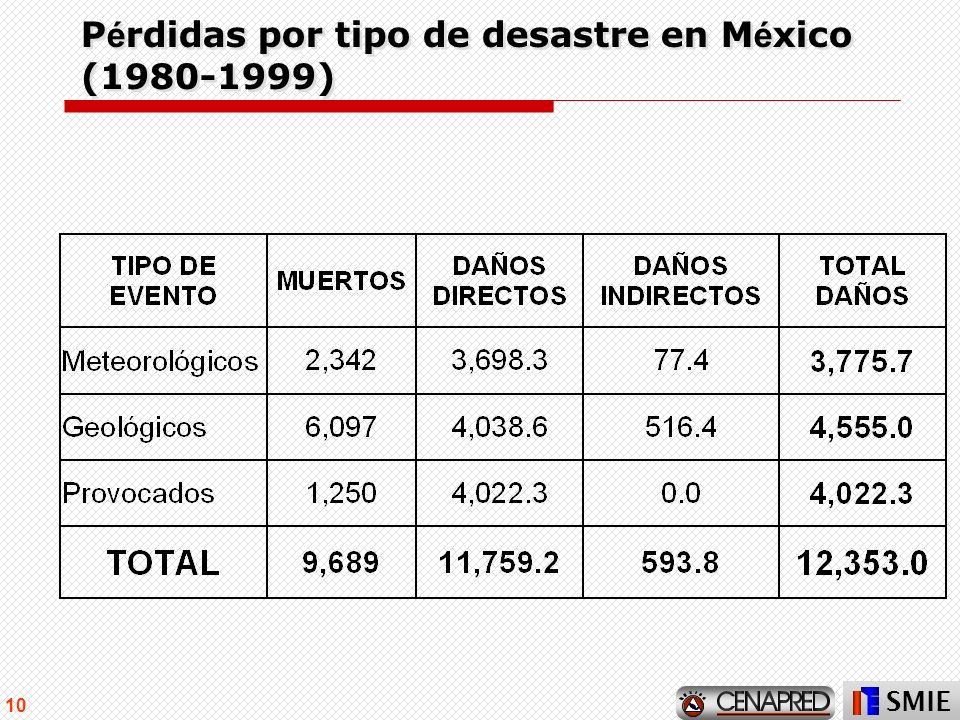 Pérdidas por tipo de desastre en México (1980-1999)