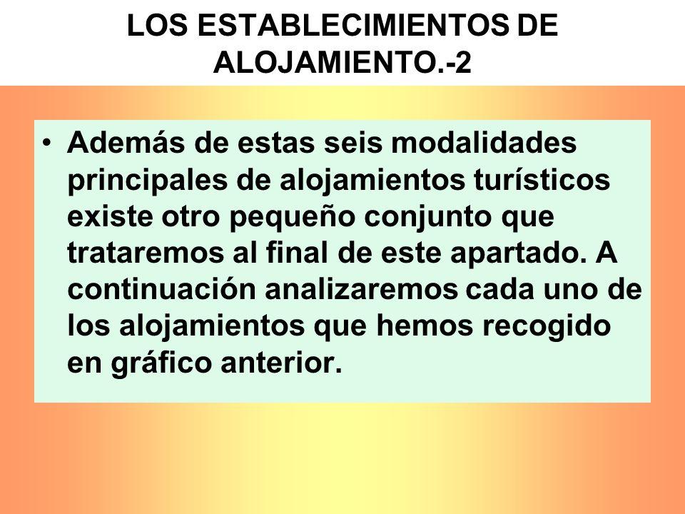 LOS ESTABLECIMIENTOS DE ALOJAMIENTO.-2