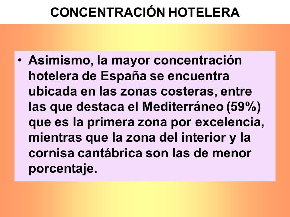 CONCENTRACIÓN HOTELERA